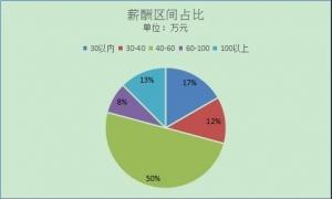 青岛区域银行支行行长薪资抽样调查